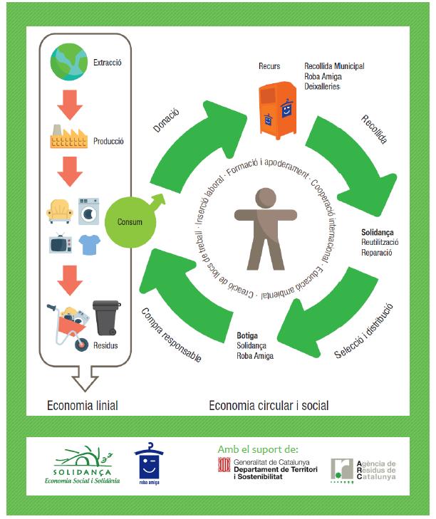 CIRCUTEX, contenidor tèxtil sostenible i circular